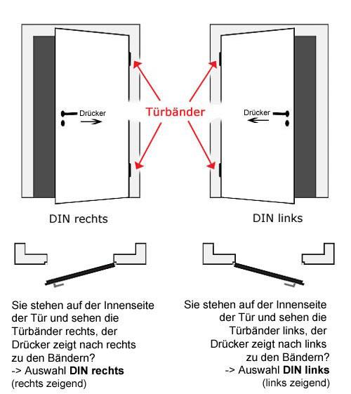 Auswahl der DIn-Richtung bei Haus- und Wohnungseingangstüren