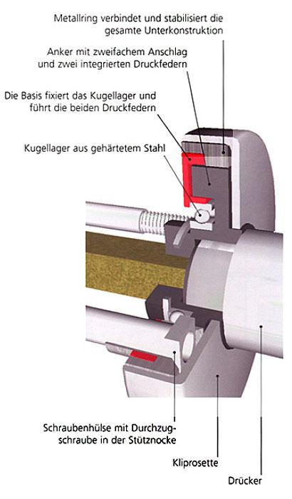 PullBloc - die Technik