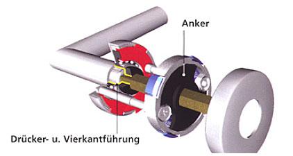 PullBloc-Anker, Drücker- und Vierkantführung